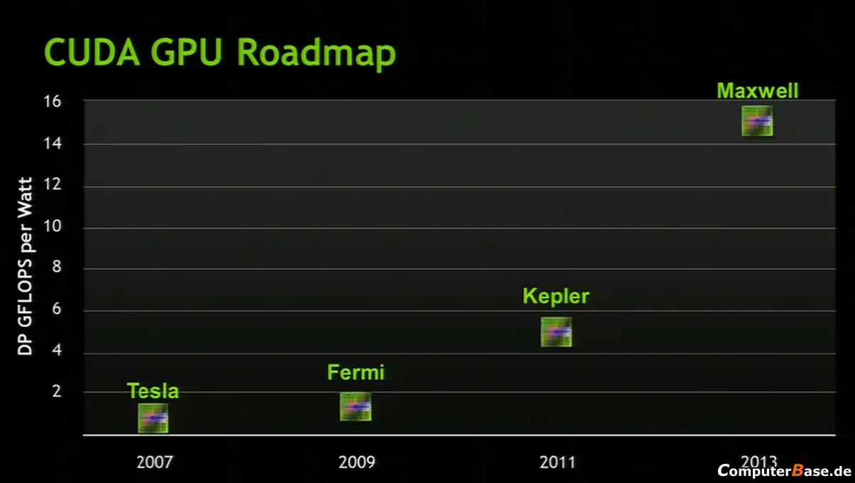 Nvidia-Roadmap