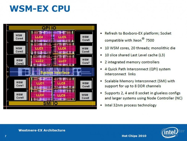 Intel Westmere-EX