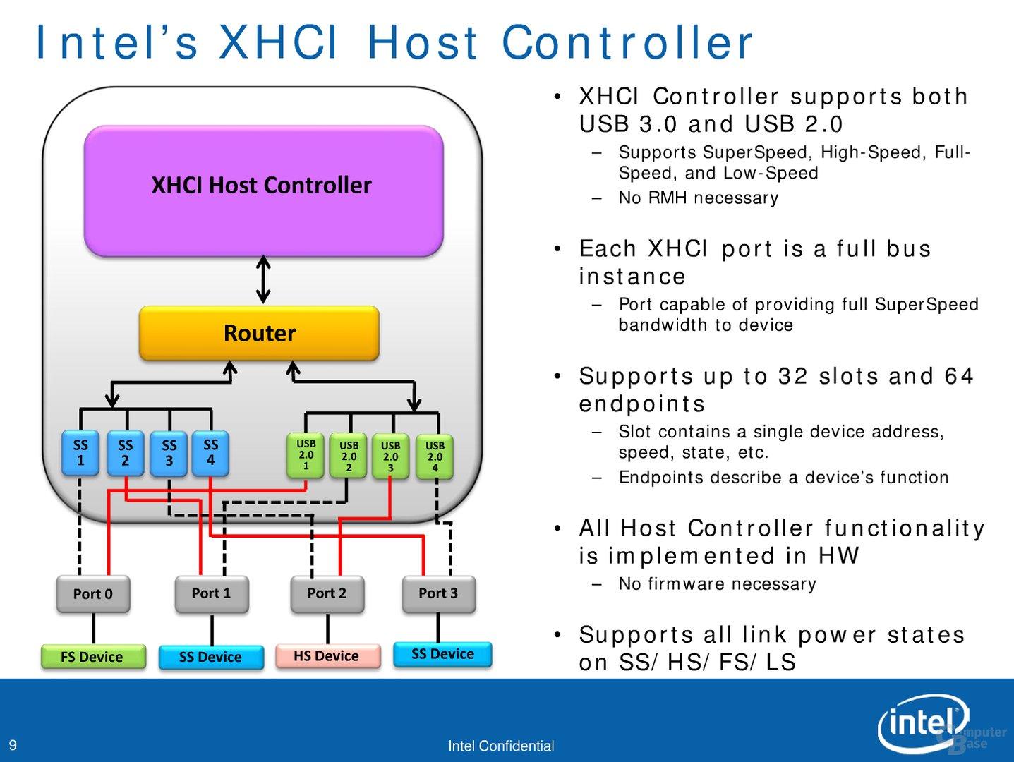 "Intels ""Panther Point""-Chipsatz mit USB 3.0"