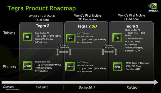 Nvidia-Roadmap für Tegra