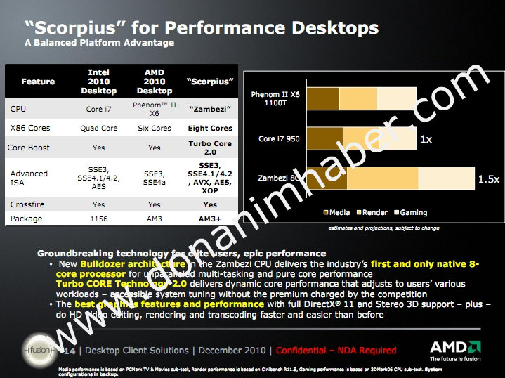 AMD-Bulldozer-Performance