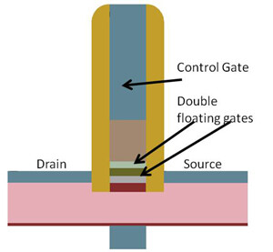 Double Floating-Gate Field Effect Transistor | Quelle: NCSU News