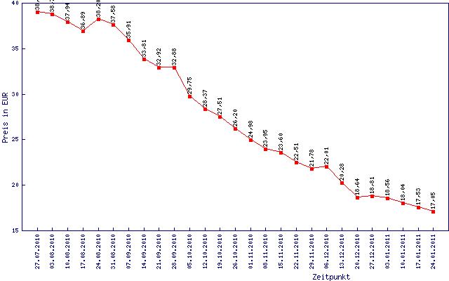 Preisverfall eines 2-GByte-Moduls in sechs Monaten