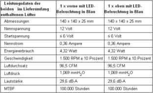 Aerocool 6th Element: Daten der mitgelieferten Lüfter