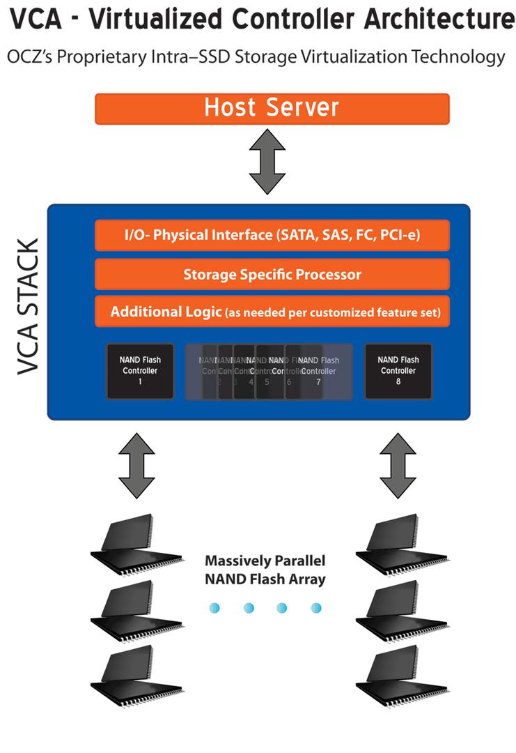 Virtualized Controller Architecture (VCA)