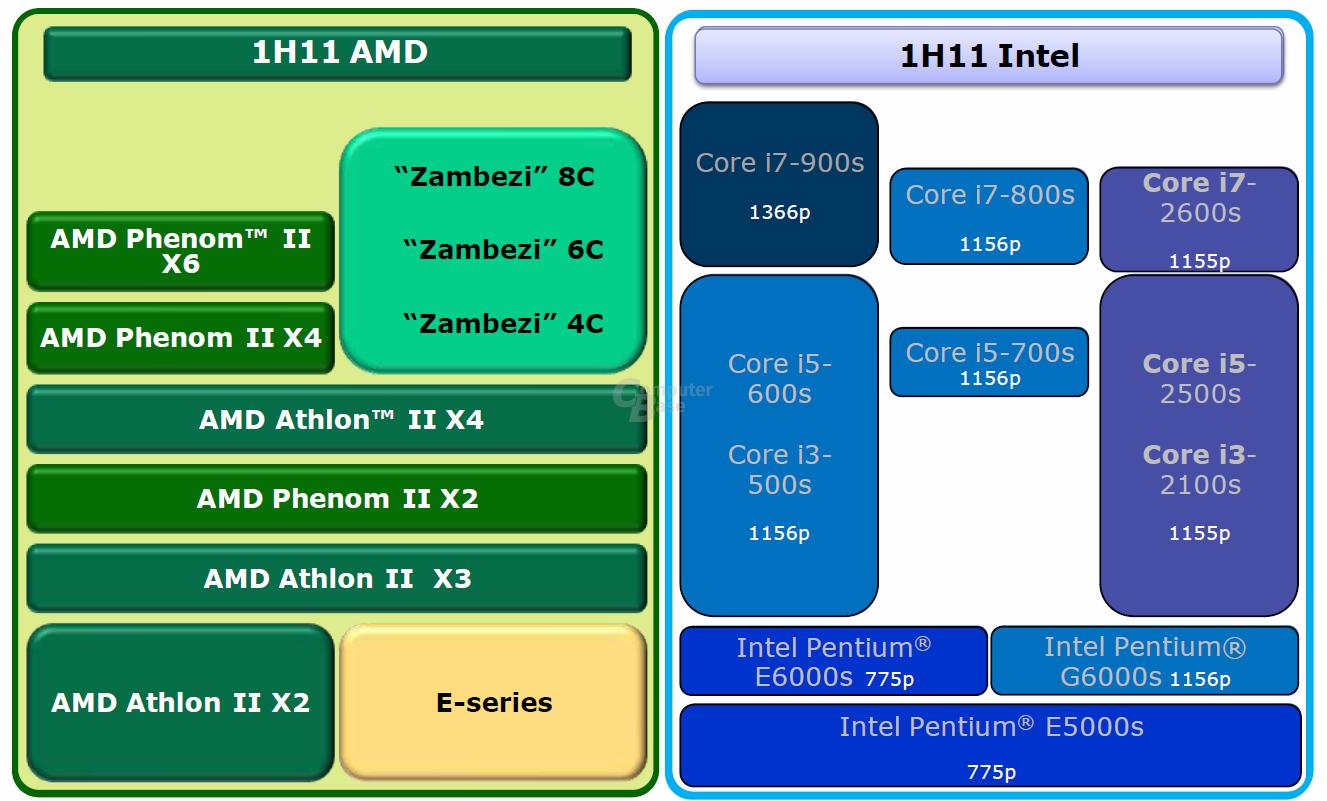 """AMDs """"Zambezi"""" im ersten Halbjahr"""