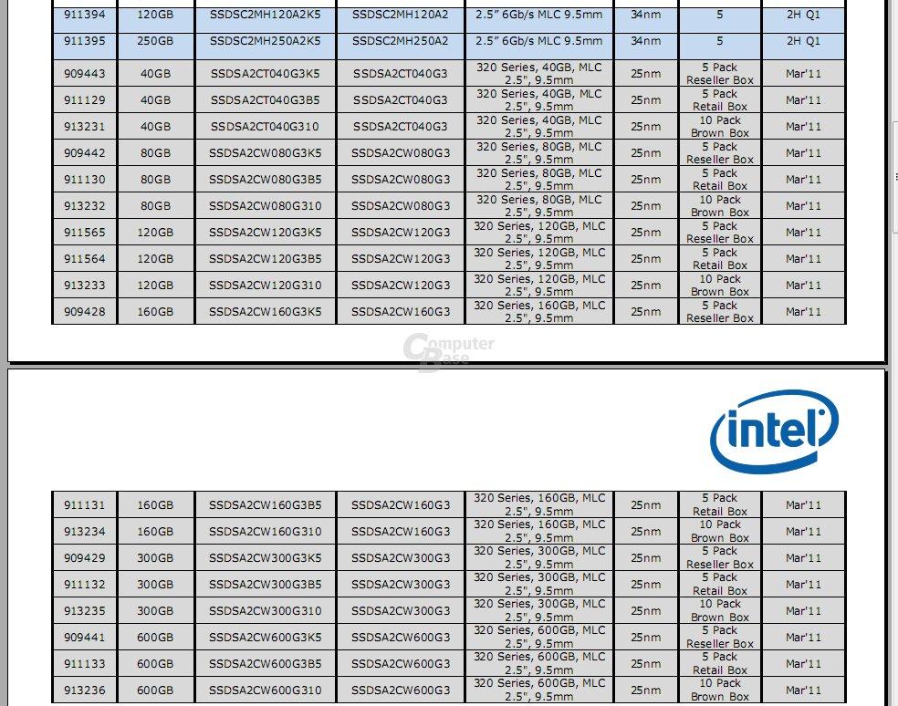 Intel SSD 510 Series und Intel SSD 320 Series