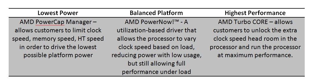 Drei verschiedene Power-Management/Leistungs-Modi