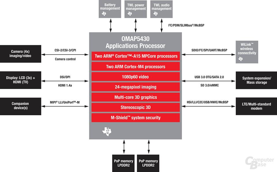 OMAP5430-Plattform