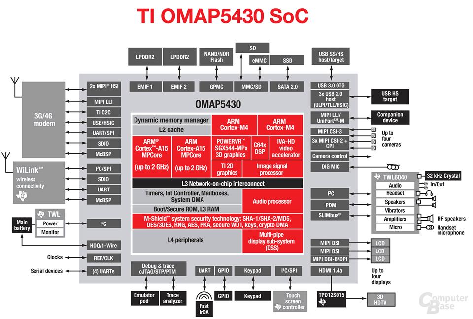 OMAP5430-SoC