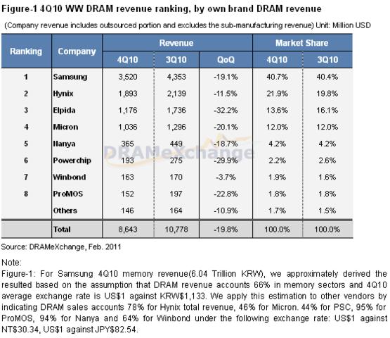 Marktanteile umd Umsatzentwicklungen im DRAM-Geschäft