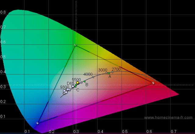 Schenker XMG A701: Farbtemepraturen