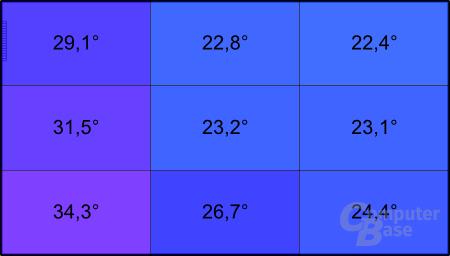 Temperatur der Unterseite bei Last