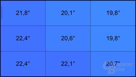 Temperatur der Unterseite im Leerlauf