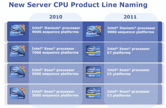 Intels Server-Familie