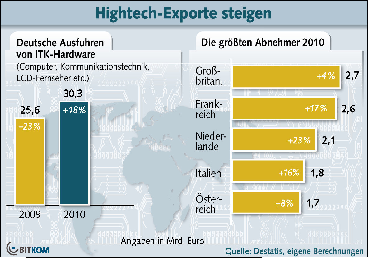 Deutsche Hightech-Exporte 2010