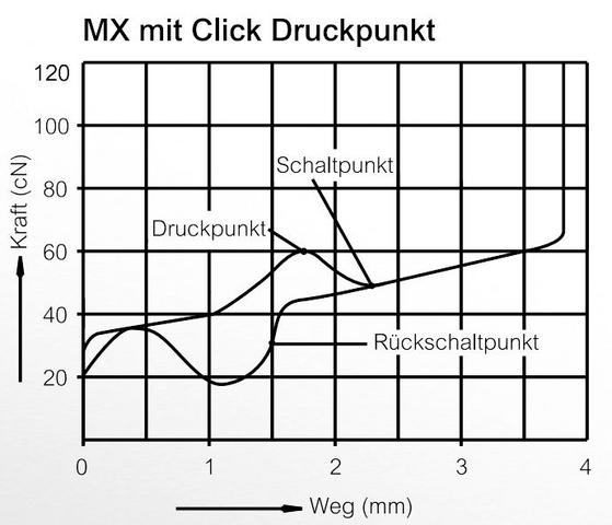 Kraft-Wege-Diagramm der blauen Cherry MX-Schalter