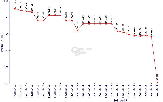 Preisentwicklung der PowerColor Radeon HD 6870