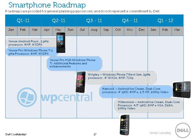 Dell Smartphone-Fahrplan