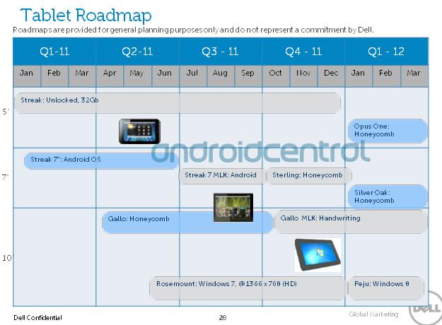 Dell Tablet-Fahrplan