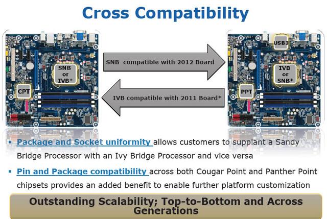 """Plattform-Kompatibilität zwischen """"Sandy Bridge"""" und """"Ivy Bridge"""""""