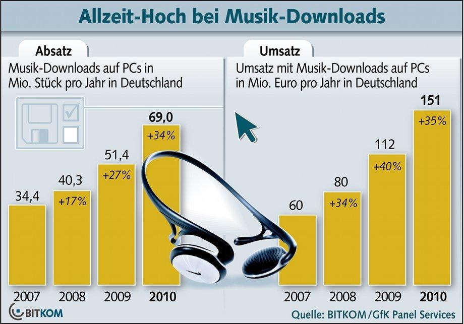 Musikdownloads am PC 2010