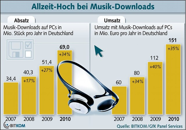 Musikdownloads am PC 2010