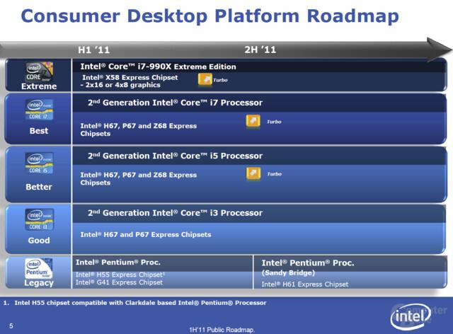 Offizielle Intel-Roadmap