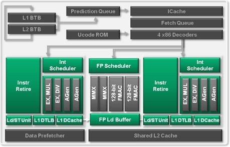 """AMD: Schema eines """"Bulldozer""""-Moduls"""