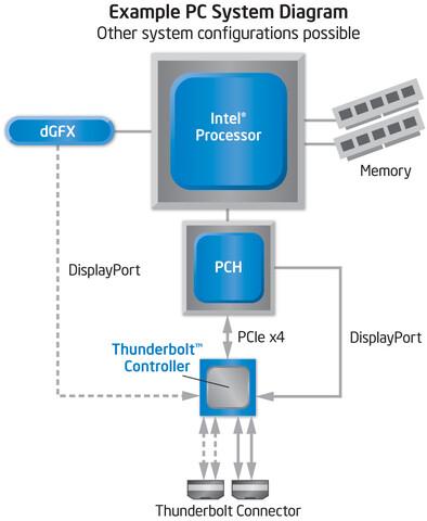 Blockdiagramm eines Systems mit Thunderbolt-Controller