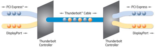 Thunderbolt-Technologie