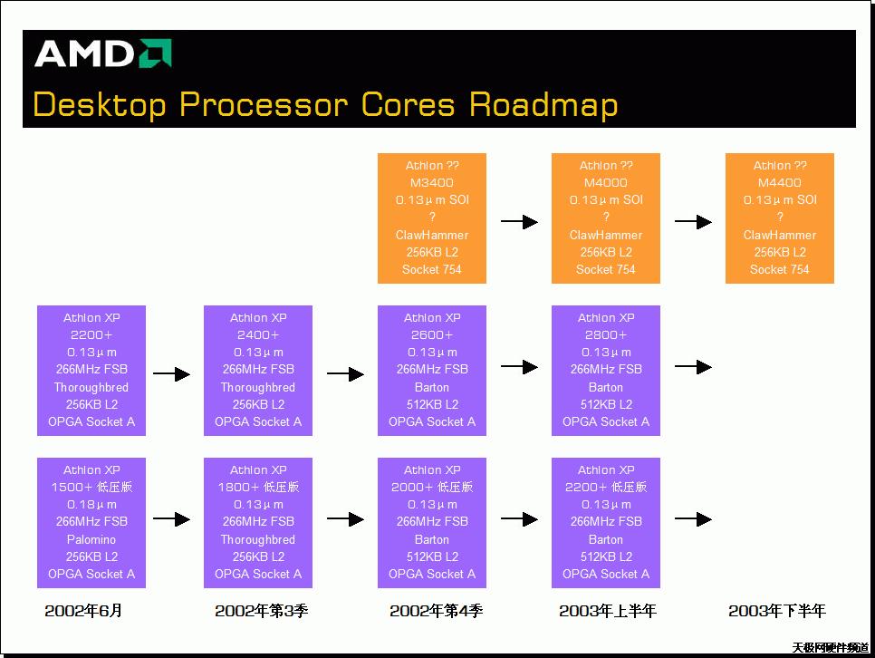 AMD Desktop Prozessor Core Roadmap