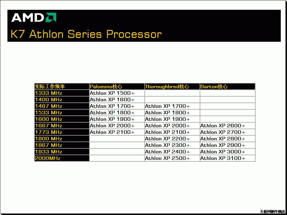 AMD K7 Athlon Rating
