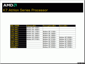 AMD K7 Athlon Rating