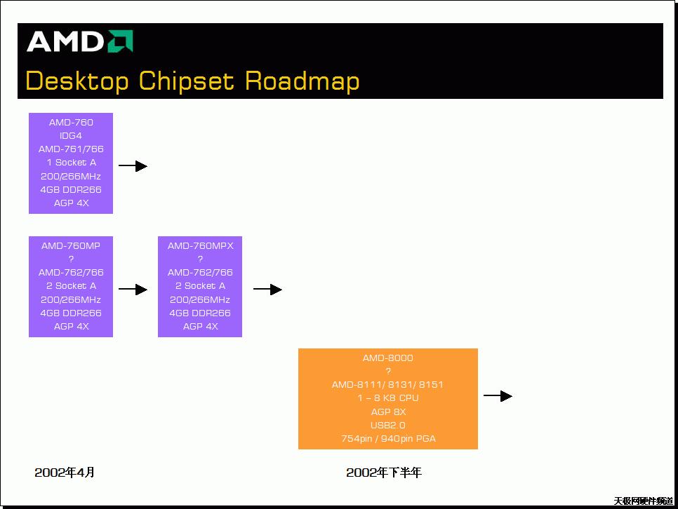AMD Chipset Roadmap