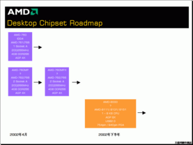 AMD Chipset Roadmap