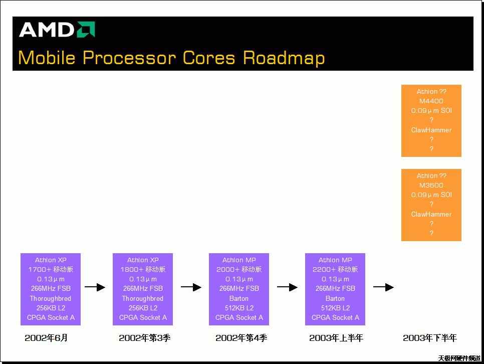 AMD Mobile Prozessor Core Roadmap
