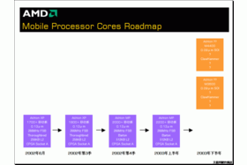 AMD Mobile Prozessor Core Roadmap