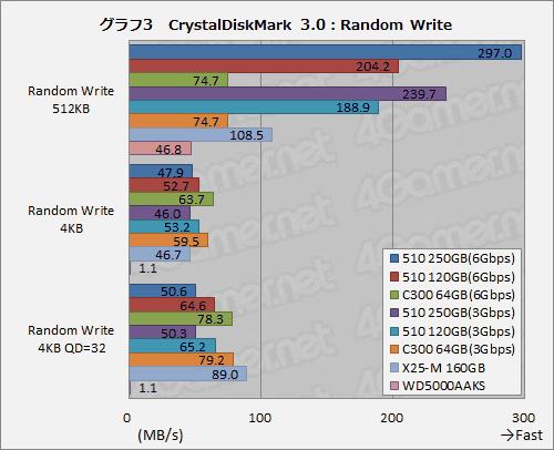 Intel SSD 510 im CrystalDiskMark 3.0