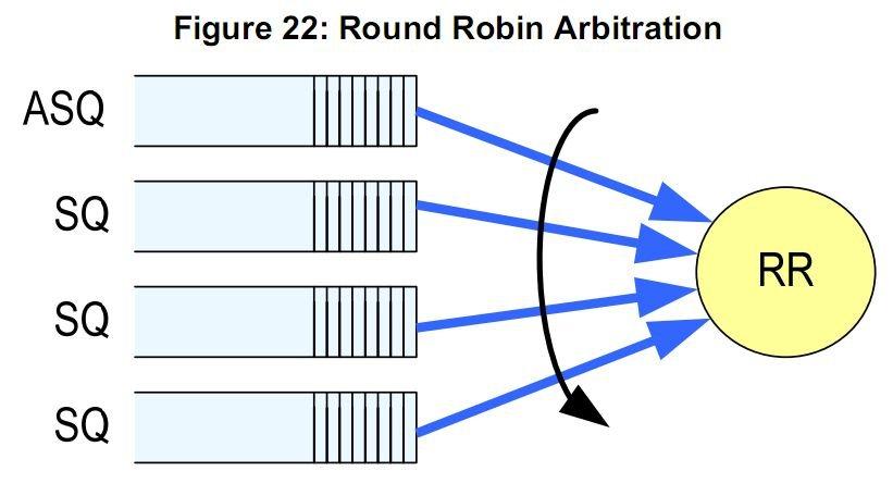 Round Robin Arbitration