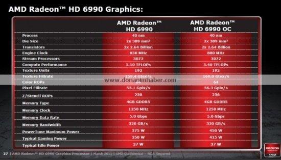 Spezifikationen zur AMD Radeon HD 6990