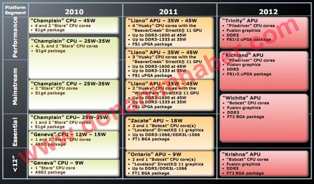 Roadmap der AMD-Notebook-Prozessoren bis 2012
