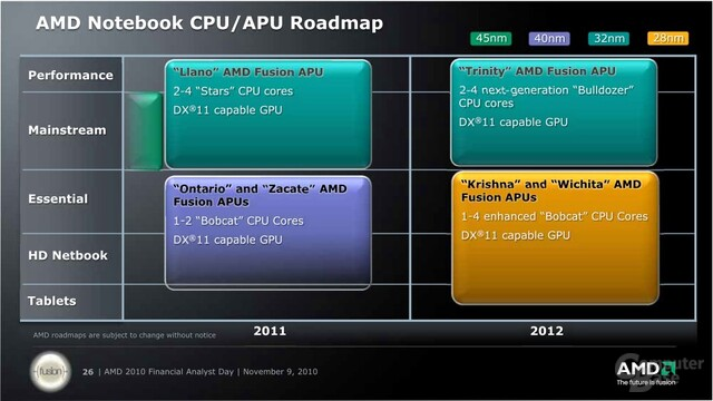 AMDs offizielle Notebook-Roadmap vom November 2010