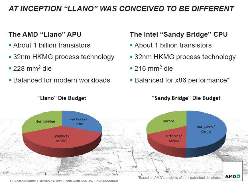 """AMD-Folie: Die-Belegung von """"Llano"""" und """"Sandy Bridge"""""""