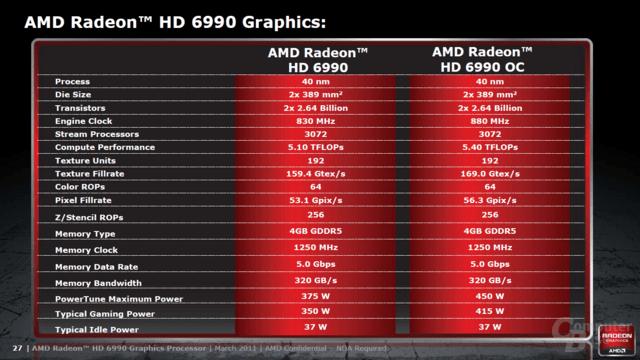 Spezifikationen der AMD Radeon HD 6990