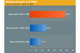 Grafik-Benchmark iPad 2