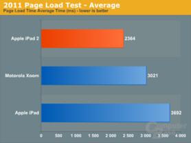 CPU-Benchmark iPad 2