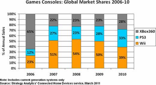 Konsolen-Marktanteile 2006 bis 2010