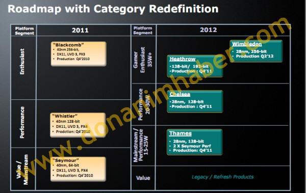 Grafikkarten-Roadmap von AMD
