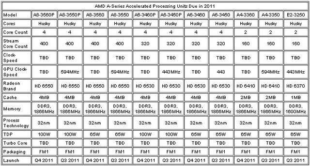 """AMDs """"Llano""""-Modelle für 2011"""